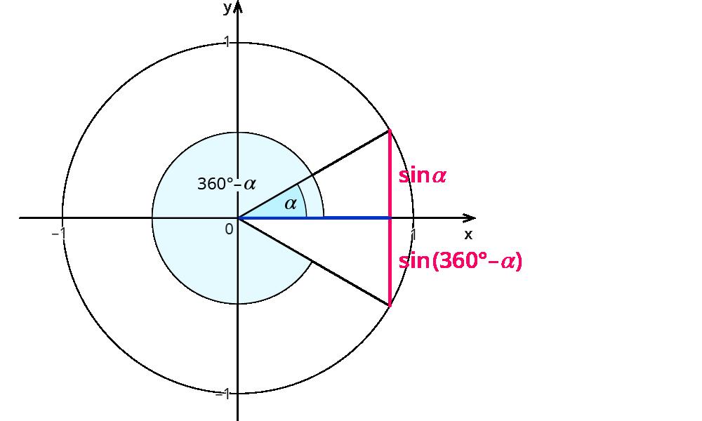 Einheitskreis und Winkelbeziehungen – kapiert.de
