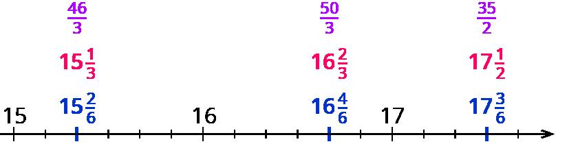 Brüche Auf Dem Zahlenstrahl